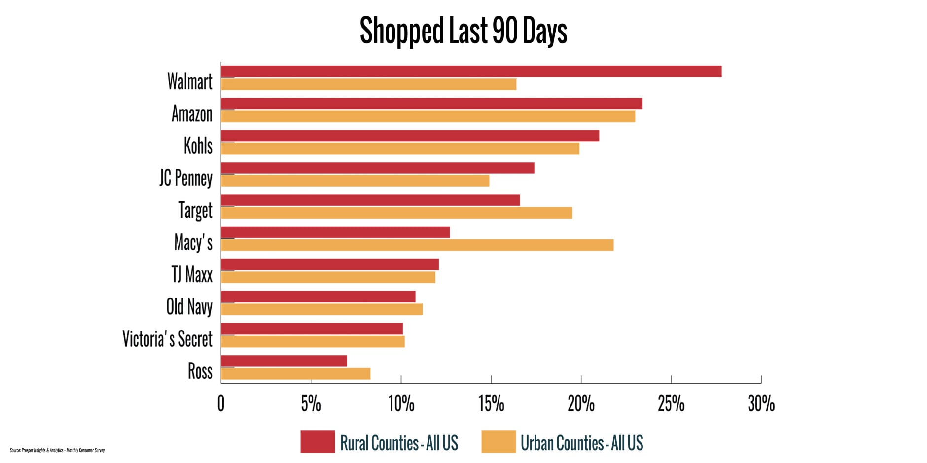 Apparel Shopping and the Rural Consumer in 2018 - Mspark